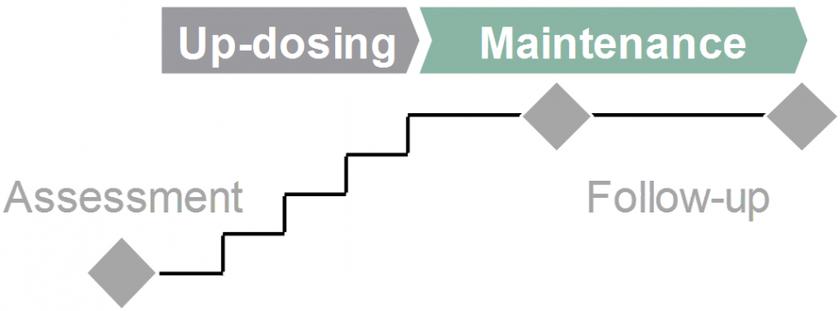 Up dosing and maintenance graph