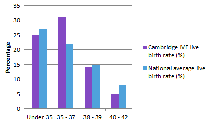 live birth rate per embryo 2011-16